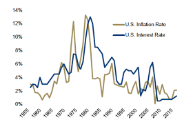 Us Inflation Rate History Chart The Secular Shift From Deflation To Inflation Is Underway