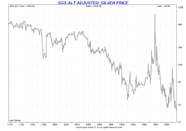 Silver Price Year Chart Silver Price History Historical Silver Prices Sd Bullion