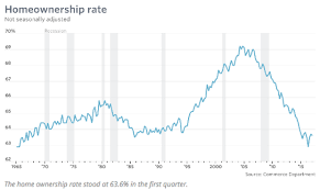 Homeownership Rate Chart Av Homes Homeownership Rates Are Climbing And So Is Avhi