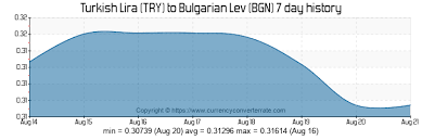 Try To Bgn Convert Turkish Lira To Bulgarian Lev