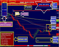 Nifty Live Chart With Buy Sell Signals In Mt4 Mcx Auto Buy Sell Signal Nse Intraday Stock Gold Trading
