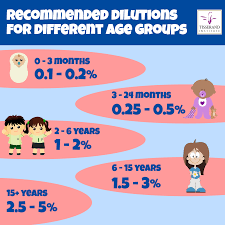 Essential Oil Dilution Chart For Kids Recommended Dilutions For Children Tisserand Institute