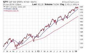 Etfs To Watch For Global Deflationary Signals Seeking Alpha