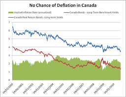 No Chance Of Inflation In Canada Long Term Simple