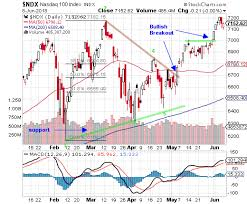 Ndx Chart S P 500 Index And Nasdaq 100 Index Chart Analysis