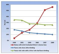Do Strict Laws Keep Teens From Driving Drunk St Louis