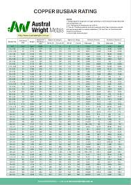 Electrical Bus Bar Ampacity Chart Copper Busbar Rating Austral Wright Metals
