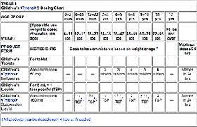 Ibuprofen 200 Mg Dosage Chart Ibuprofen Dosage Chart Adults Uk