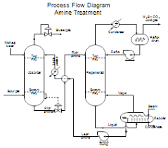 process flow diagrams  pfds  and process and instrument drawings        process flow diagram for amine treating