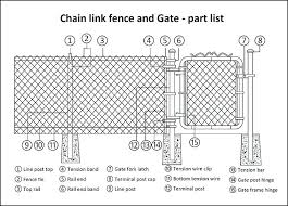 fix chain link fence install chain link fence post installing posts fix how to fix misaligned