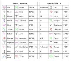 Read My Birth Chart Someone Read My Birth Chart Am I A Miserable Person Bc Of