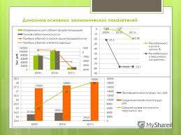 Презентация на тему Дипломная работа на тему Повышение  5 Динамика основных экономических показателей