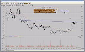 Graphite Electrode Price Chart Gti Graftech International Graphite Stock With Bullish Abc