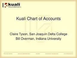 Ppt Kuali Chart Of Accounts Powerpoint Presentation Free