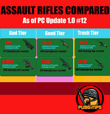 Pubg Assault Rifle Tier List Since Update 1 0 12 Pubg Tips