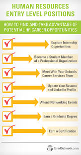 Entry Level Human Resources Jobs Info On Human Resources Management