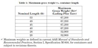 Tractor Trailer Weight Distribution Chart Optimizing Shipping Load Patterns Free Expert Optimization