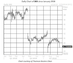 Skechers Stock Chart Skechers Stock Near Bottom Of Nyse After Bear Note
