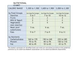 Diabetes Food Groups Chart Diabetic Nutrition Chart Diabetes Nutrition Diabetic Food