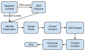 Content Marketing Workflow Automate Your Content Creation