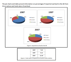 Ielts Writing Task 1 Mixed Graph Pie Charts And Table