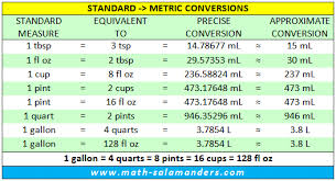 Volume Conversion Chart Metric Standard Liquid Measurements Conversion Chart Converting
