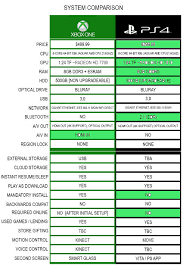 Xbox One Vs Ps4 Comparison Table Neogaf