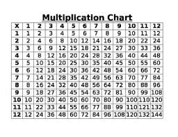 Small Multiplication Chart Worksheets Teaching Resources Tpt