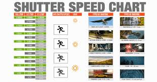 Iso Vs Shutter Speed Vs Aperture Chart Infographic Shutter Speed Chart Cheat Sheet For Photographers
