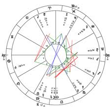 Full Astrology Chart Full Astrological Profile And Birth Chart Analysis Available