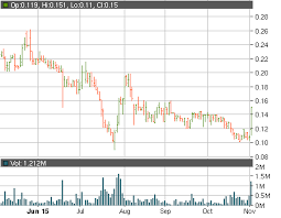 Btcs Chart Btcs Inc Otcmkts Btcs Spikes Up The Chart