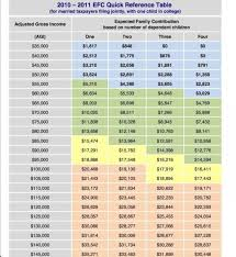 Fafsa Efc Chart How To Calculate Your Expected Family Contribution Efc