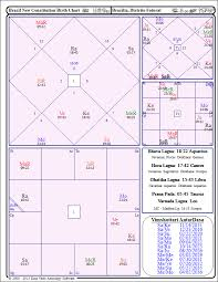Jyotish Astrology Birth Chart Brazil In Crisis Vedic Astrology Snapshot Astral Harmony