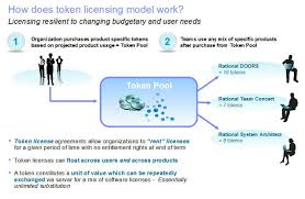 Software Licensing Model License Types And Their Functionality Notes From Rational