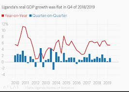 Quarterly Gdp Growth Chart Ugandas Real Gdp Growth Was Flat In Q4 Of 2018 2019