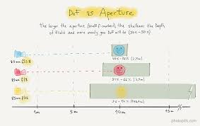 Aperture Distance Chart Depth Of Field The Definitive Photography Guide Photopills