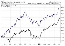 Etf Compare Chart Facebook Apple Or That Social Media Etf