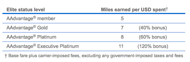 Upcoming Changes To The American Airlines Aadvantage Program