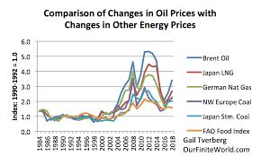 Oil Price Comparison Chart Debunking Lower Oil Supply Will Raise Prices Our Finite