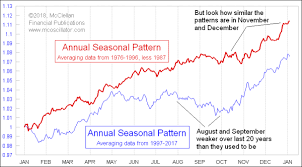 Tom Mcclellan Seasonal Inflection Point Has Moved Earlier