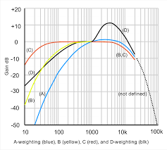 Noise Criteria Chart A Weighting Wikipedia