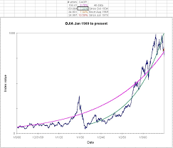Dow Chart Since 1900 Here Is A Current Graph For The Dow Jones Industrial Average