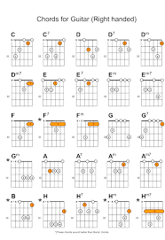 Guitar Chords For Beginners Online Video Lessons And Chord