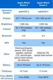 Apple Watch Series 1 And 2 Comparison Chart Apple Watch
