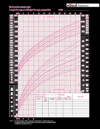 Growth Chart Female 0 36 Months Growth Charts What Those Height And Weight Percentiles Mean