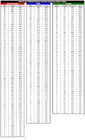 Sat Biology Raw Score Conversion Chart Www