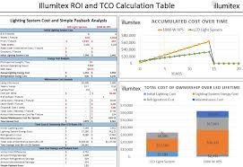 illumitex roi calculator