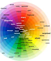 Color Meaning Of Emotions  Photography And Art  Pinterest Emotional Colours