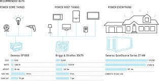 How To Set Up A Home Generator Modern Farmer