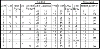 Wall Insulation R Value Chart Basement Floor Insulation R Value Best Foto Swimming Pool
